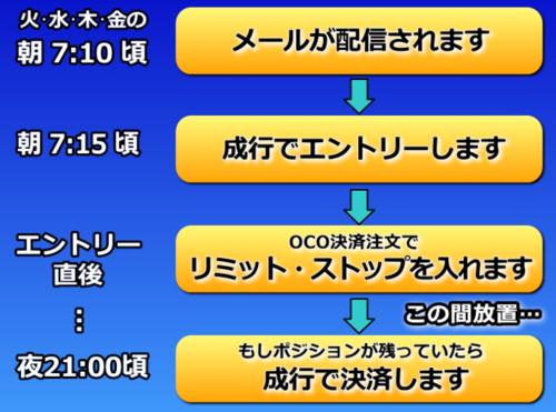 朝活FX・配信の流れ.PNG