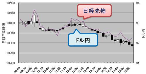 3次元FX・ドル円」と日経先物のチャート.PNG