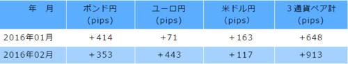 朝活FX・2016年1・2月の実売買.PNG