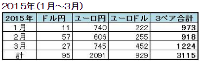 無裁量の楽トレ16FX・2015年月単位成績.PNG
