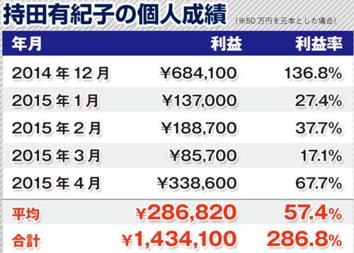 3次元FX・持田有紀子・個人成績286%.PNG